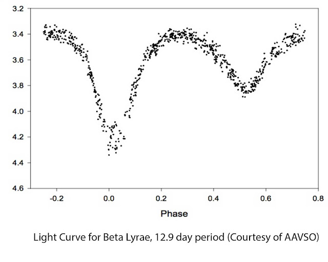 Light Curve for Beta Lyrae (Sheliak) Courtesty AAVSO