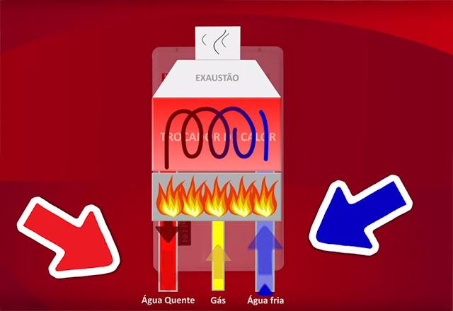 como-funciona-o-aquecedor-a-gas