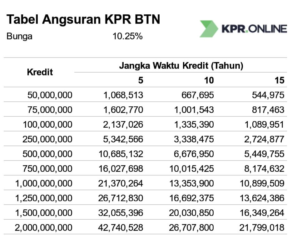 Tabel Angsuran Pinjaman KPR Bank BTN Mei 2021 - Media ...
