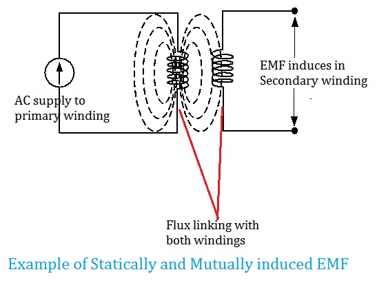 How EMF is induced? Types of induced EMF. There are two types of Induced EMF, Statically Induced EMF is two types,Statically Induced EMF, Dynamically Induced EMF,  Self-induced EMF, Mutually induced EMF.