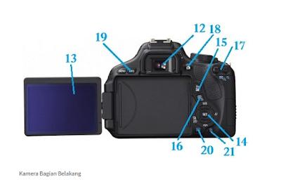 Bagian belakang Kamera DSLR