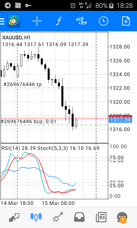 Bitcoin rsa httpstgoldxauusd the price of gold is a unique interesting financial series but not an easy one to predict is very volatile ccuart Choice Image