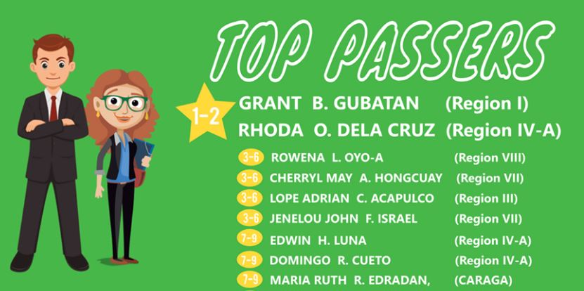 DepEd names Top Passers for 2017 Principals' Test