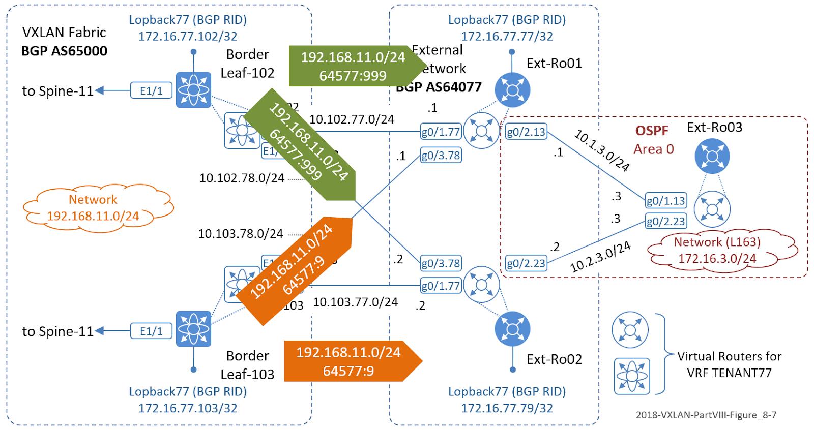 The Network Times: VXLAN Part VIII: VXLAN BGP EVPN