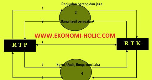 Diagram arus kegiatan ekonomi the circular flow diagram belajar diagram arus kegiatan ekonomi the circular flow diagram belajar ekonomi pendidikan dan bisnis ccuart Gallery