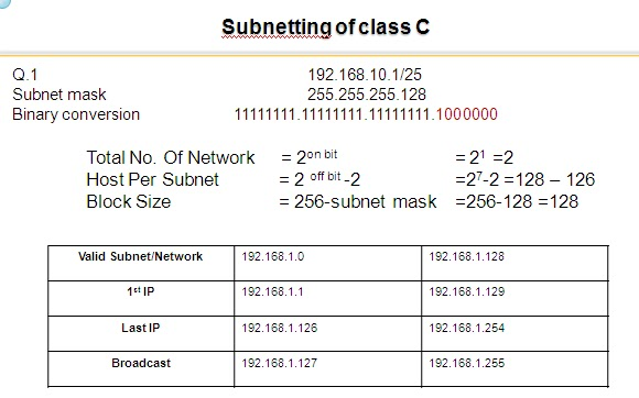 Subnetting and routing.