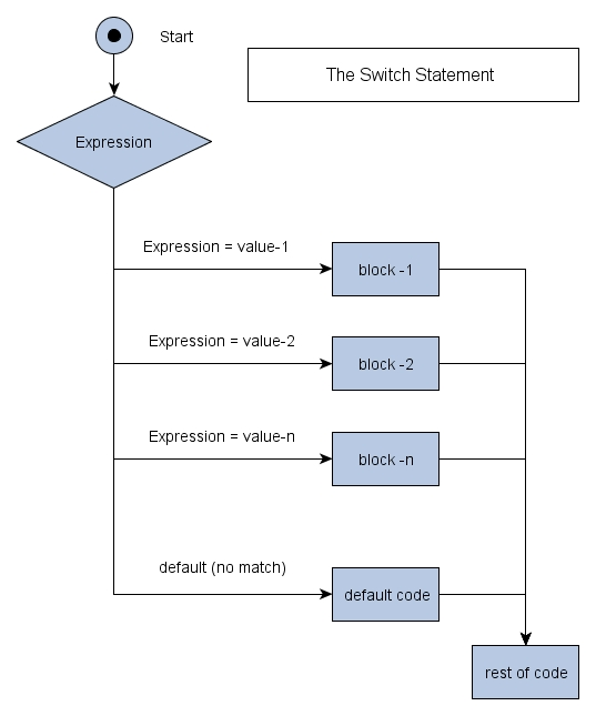 Draw the flowchart for nested select case statement