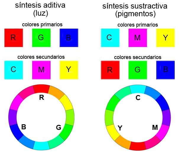 Color Theory Color Wheel ______ arteacherlaguna: 1º eso: colour theory (color theory)