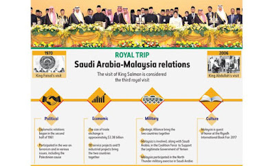 Saudi Arabia, Malaysia Take 'Quantum Leap' With New Agreements