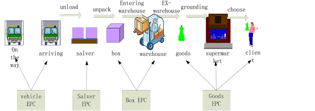 Figure 1. Business flow chart (b).
