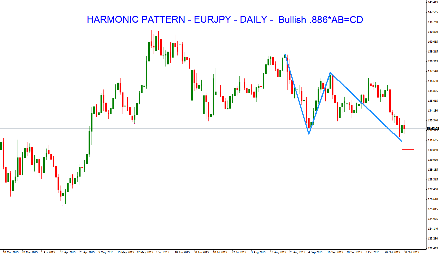 Market neutral strategy forex