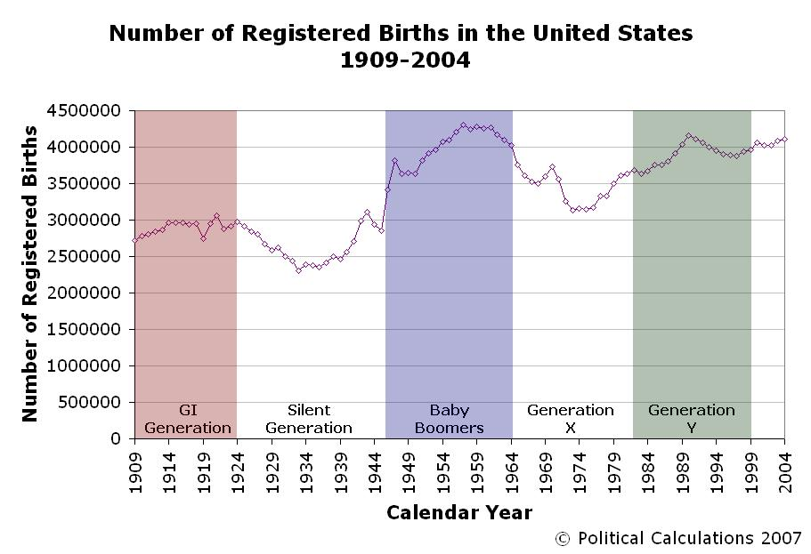 Number of Registered Births in the U.S., 1909-2004