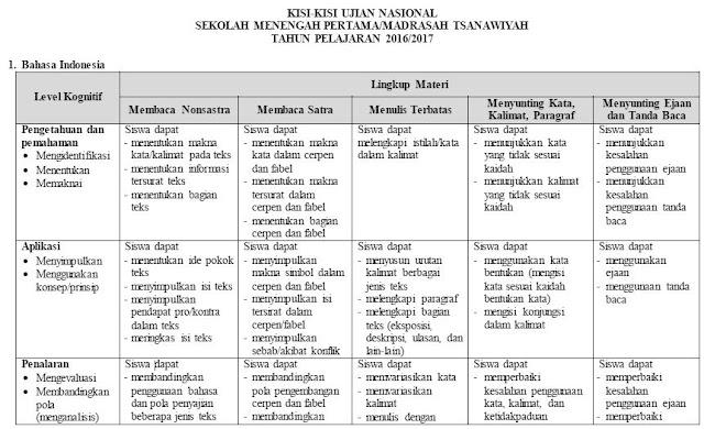 Kisi-kisi Ujian Nasional Bahasa Indonesia SMP/Madrasah Tsanawiyah Tahun Pelajaran 2016/2017