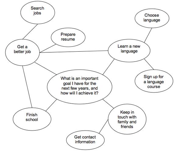 Writing skills: Thinking about writing