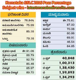 Karnataka SSLC 2016 Pass Percentage Subject wise