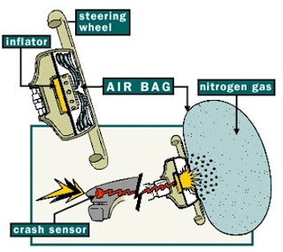 Working of an air bag.
