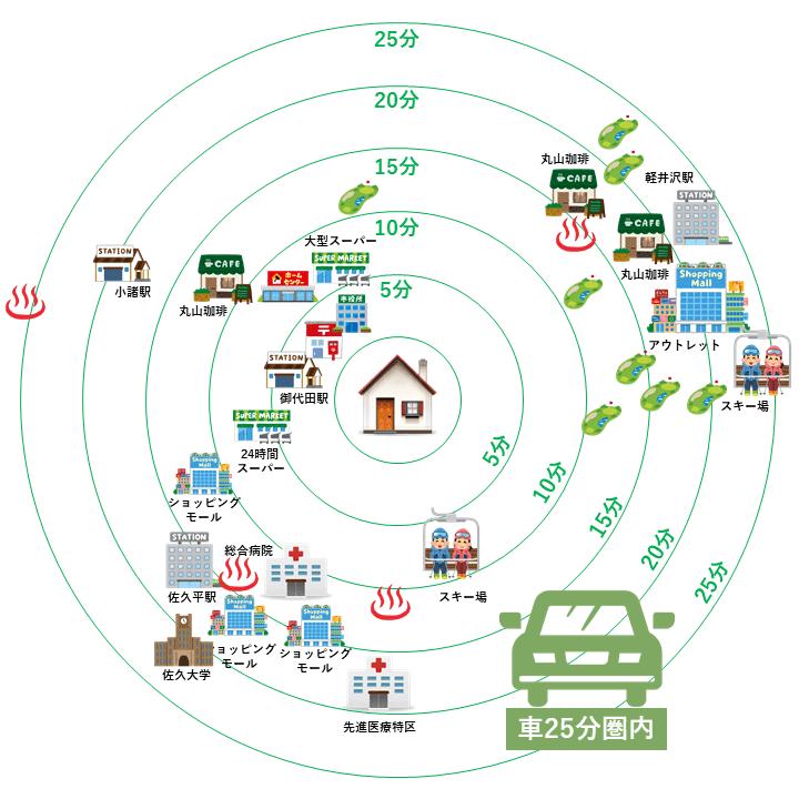 生活圏マップ:車移動エリア