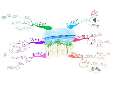 マインドマップ 「楽しかった旅行の思い出」 (作: 塚原 美樹) ~ 良い例
