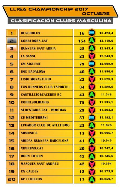 Clasificación Clubs Masculina - Octubre Lliga Championchip 2017