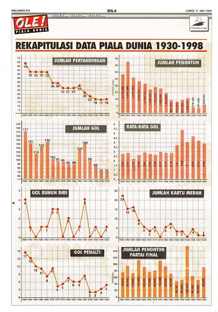 REKAPITULASI DATA PIALA DUNIA 1930-1998