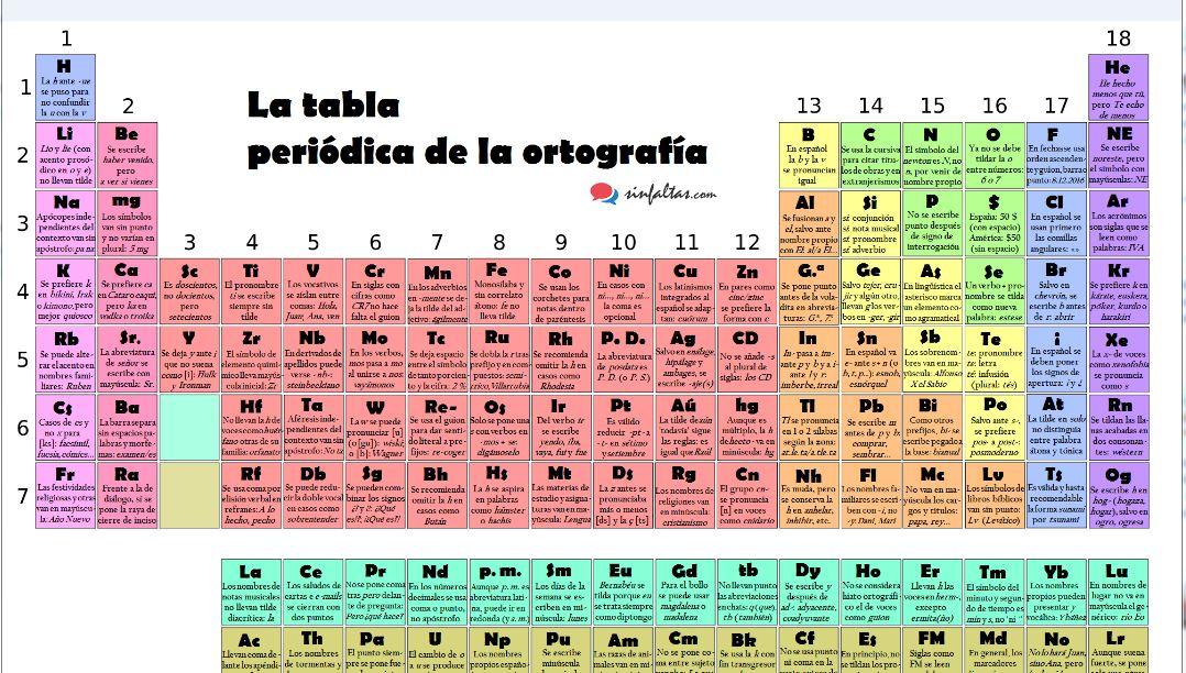 Tabla periodica actualizada completa pdf periodic diagrams science tabla peridica de la ortografa descargar pdf aula virtual tabla peridica de los elementos qumicos urtaz Image collections
