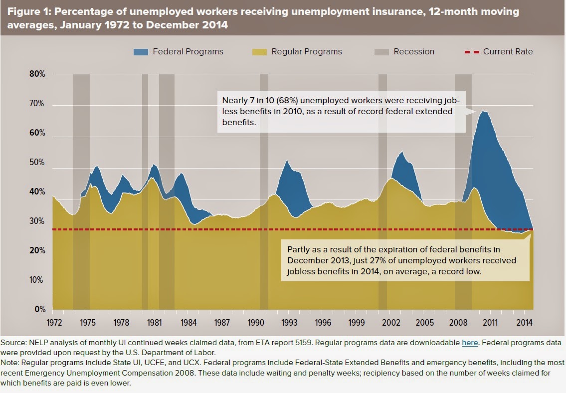 Unemployment Benefits The Government Gets What It Pays For