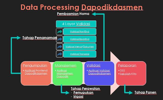 https://www.dapodik.co.id/