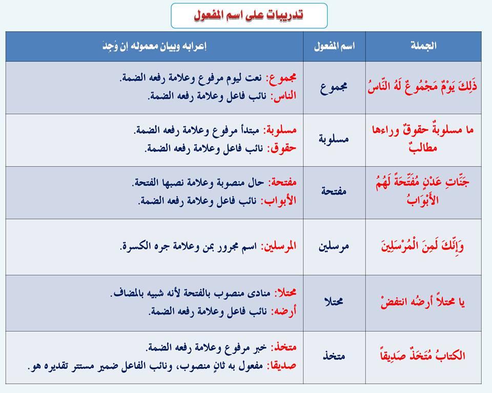 بالصور قواعد اللغة العربية للمبتدئين , تعليم قواعد اللغة العربية , شرح مختصر في قواعد اللغة العربية 49.jpg