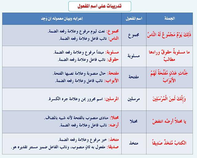 """انفراد.... كل قواعد اللغة العربية لطلاب """"ابتدائي - اعدادي - ثانوي"""" في صورة لوحات مبسطة مع الشرح والتدريبات 49"""