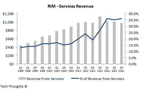 RIM - Services Revenue