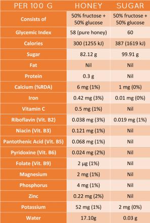 calorias miel de abeja vs azucar