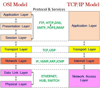 Difference Between OSI and TCP/IP Model in Hindi Mein | OSI और TCP/IP में अंतर