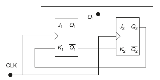 gate questions on flip
