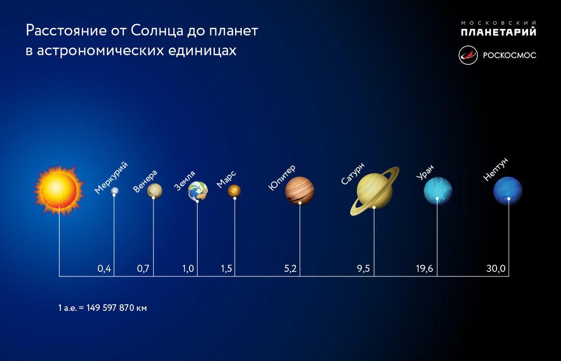 Схема строения солнечной системы в масштабе расстояний между планетами
