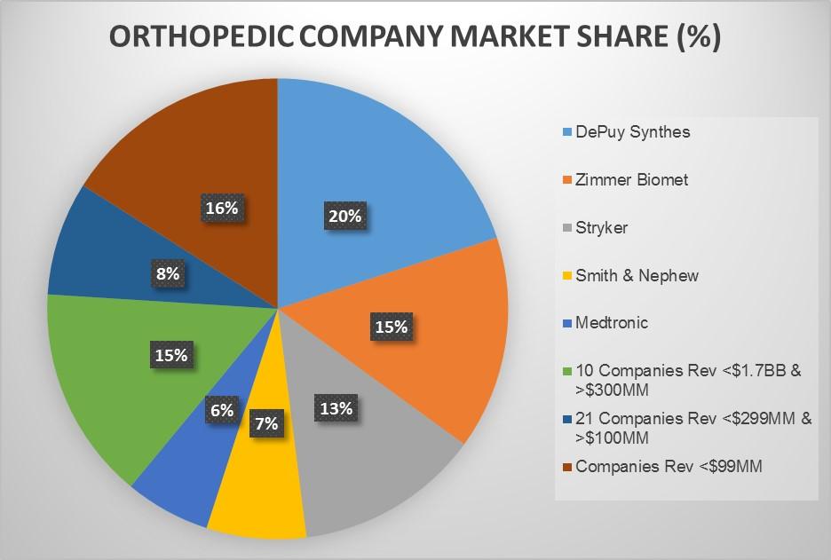 SPINE & ORTHOPEDIC NEWS: News: 5 largest orthopedic