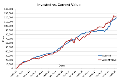 Invested vs current during June 2018
