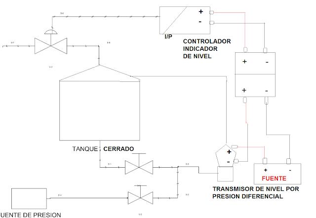 INSTRUMENTACIÓN INDUSTRIAL: COMO CONECTAR TRANSMISORES Y CONTROLADORES