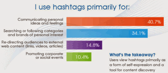 Primary Use of Hashtags