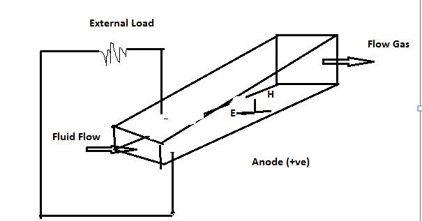 schematic diagram of mhd power plant