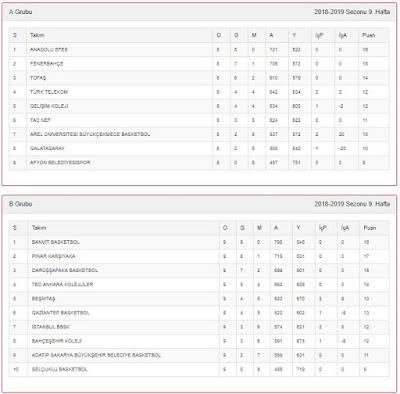 Basketbol Gençler Ligi puan durumu 2018 ilk devre