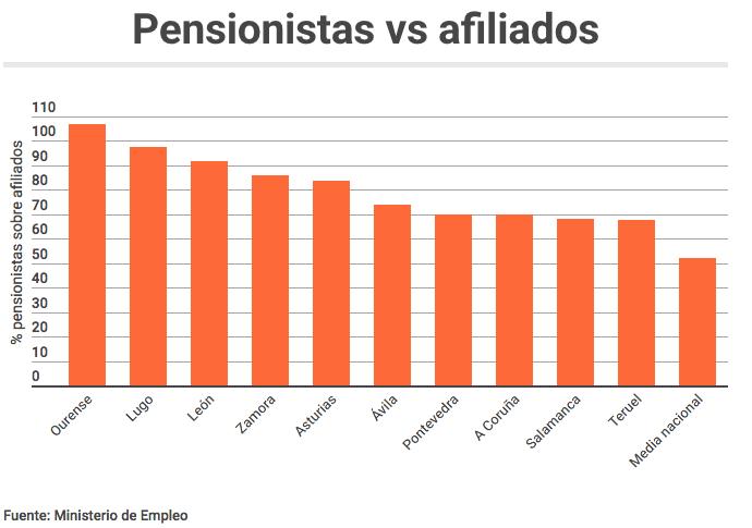 pensionistas por afiliados