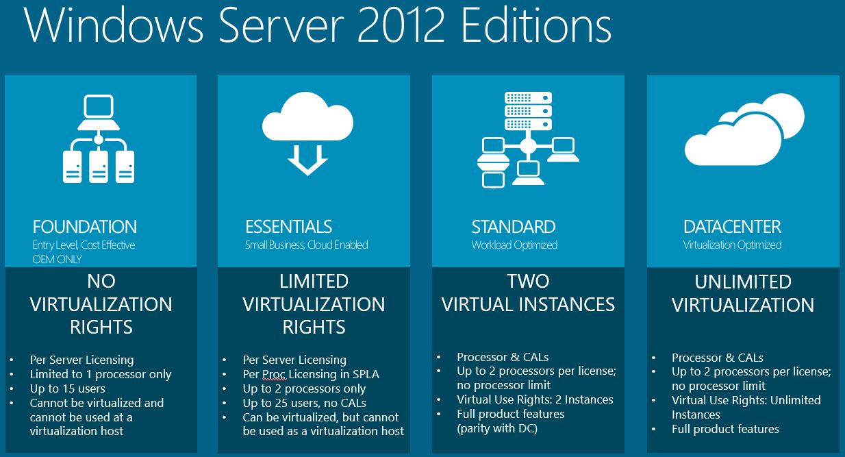 Microsoft windows server 2012 r2 standard 64 bit iso full