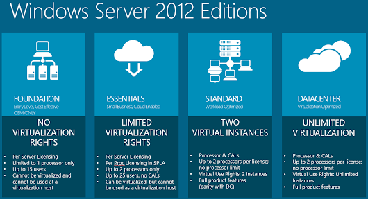 Code Exploit Cyber Security: Introduction to Windows Server 2012 R2 Install and Configuration