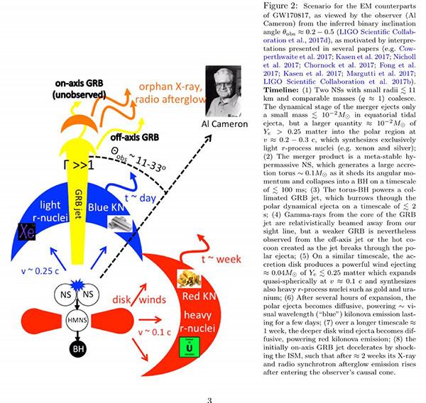 GW170817 is the start of the multi messenger era (Source: Courtesy, Brian Metzger, https://arxiv.org/pdf/1710.05931.pdf)