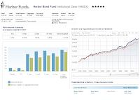 Harbor Bond Fund (HABDX)