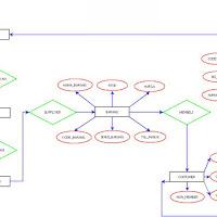 Sistem Informasi swalayan ER-Model Dan Beserta Relasinya