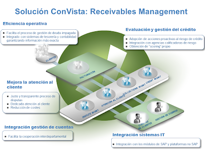 SAP Receivables Management