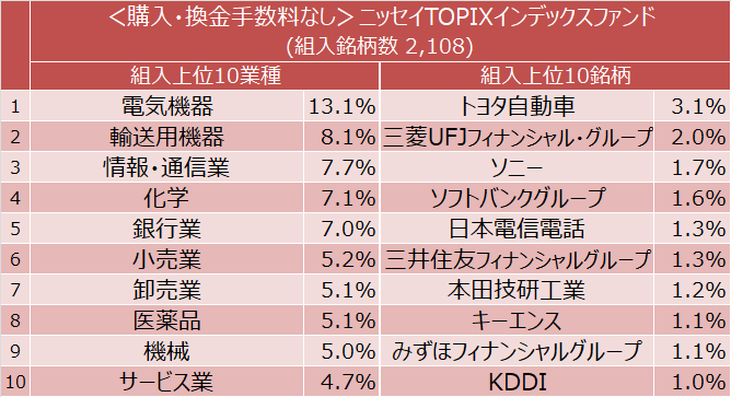 eMAXIS Slim 国内株式(TOPIX) 組入上位10業種と組入上位10銘柄
