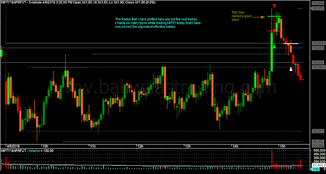 Nifty M3 Price Action Chart