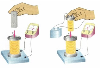 ظاهرة الحث الكهرومغناطيسي